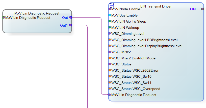 MxV LIN Diagnostic Request Router and LIN Transmit Driver Transforms